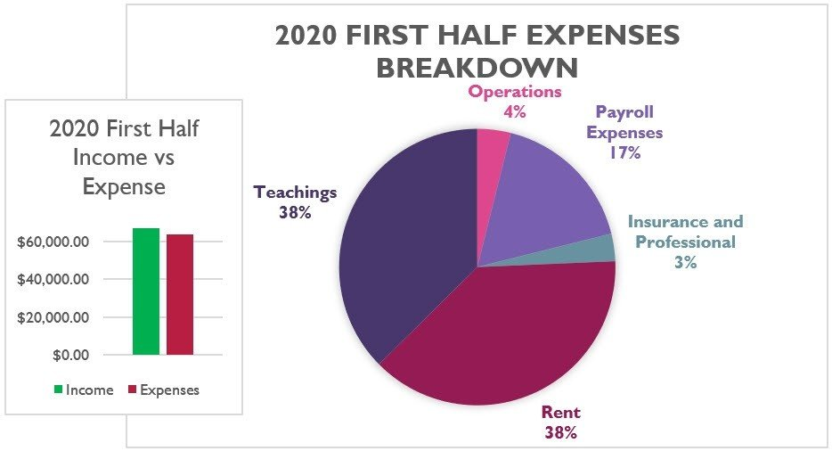 2020 first half financial graphic